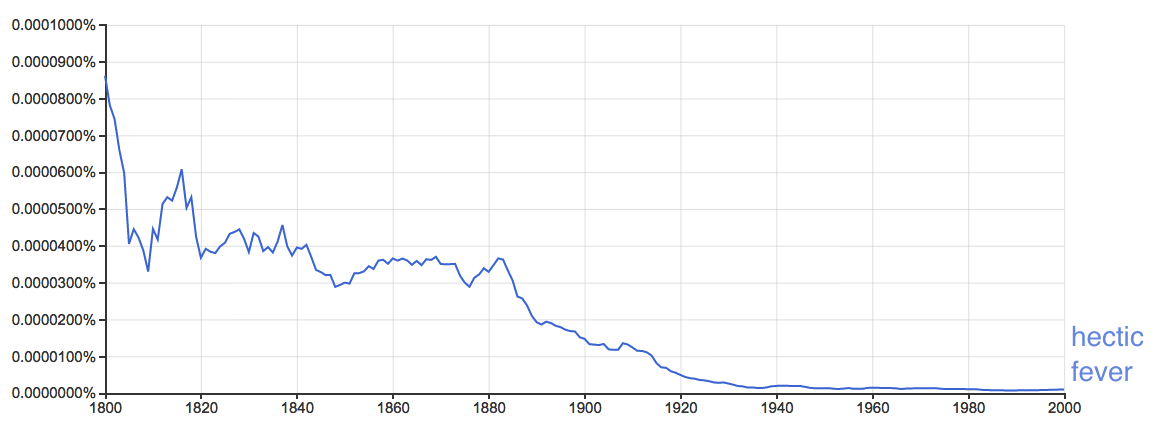 plot of usage over time from ngram viewer