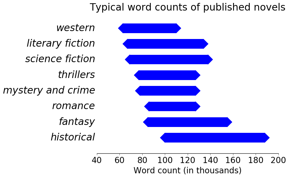 number of words in a novel by genre