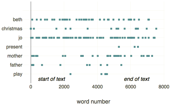 Visualisation of selected words in text