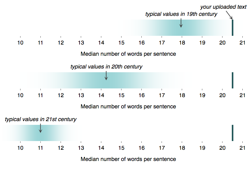 Comparison of word usage to reference values