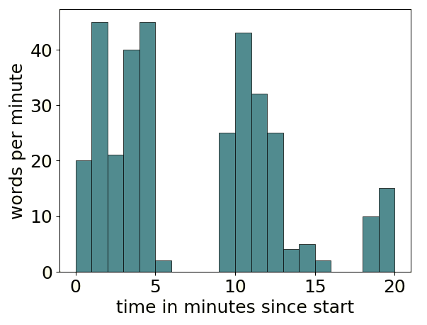 Plot of words per minute